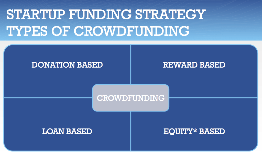 Crowdfunding Law - L.A. Tech And Media Law Firm - Startup Lawyers Los Angeles